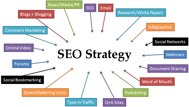 Top 5 Backlink Strategy for SEO in 2019