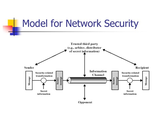Model-of-network-security