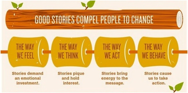 content marketing with effective brand stories